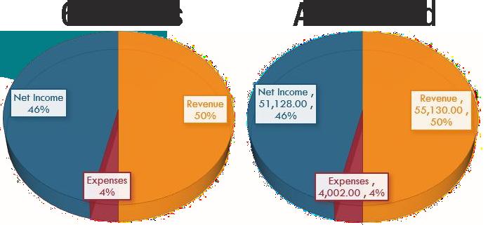 Annualized profit